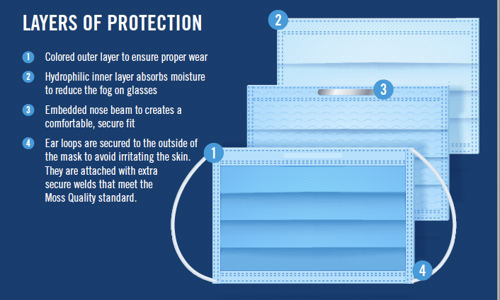 https://www.mossselect.com/images/products_gallery_images/Face_masks_layers_of_protection.png